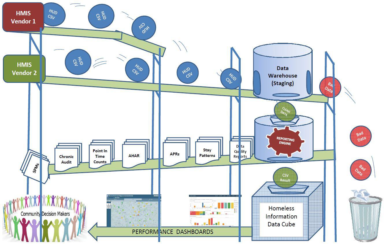 data cube process flow